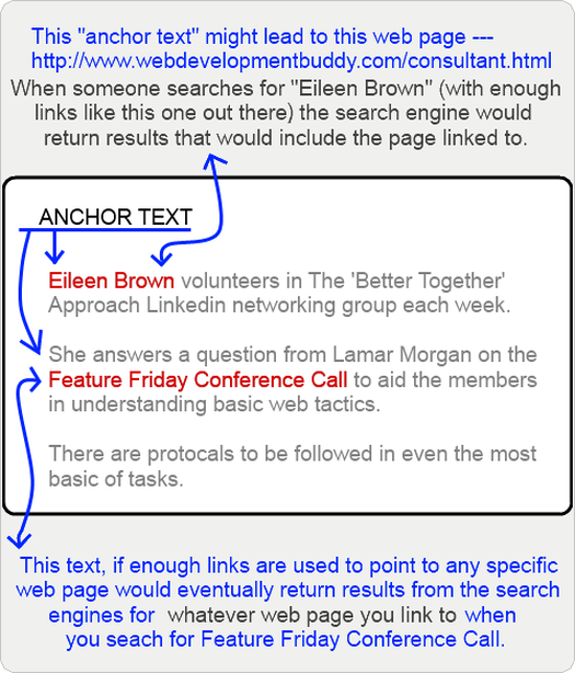 Anchor text leads to a website or web page